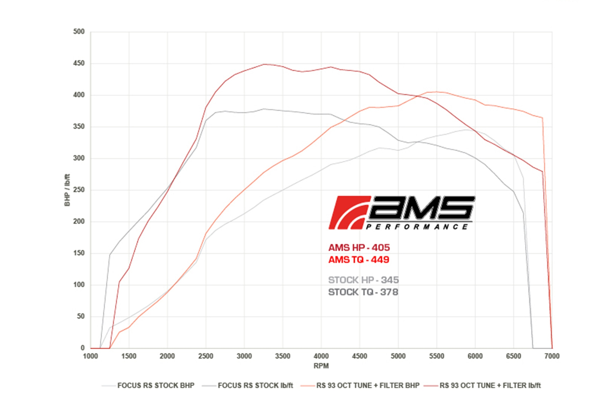Ford Focus Rs Gets Ams Performance Tune To 410 Hp Automobile Magazine 2 3 Engine Diagram Car Tuning Thanks