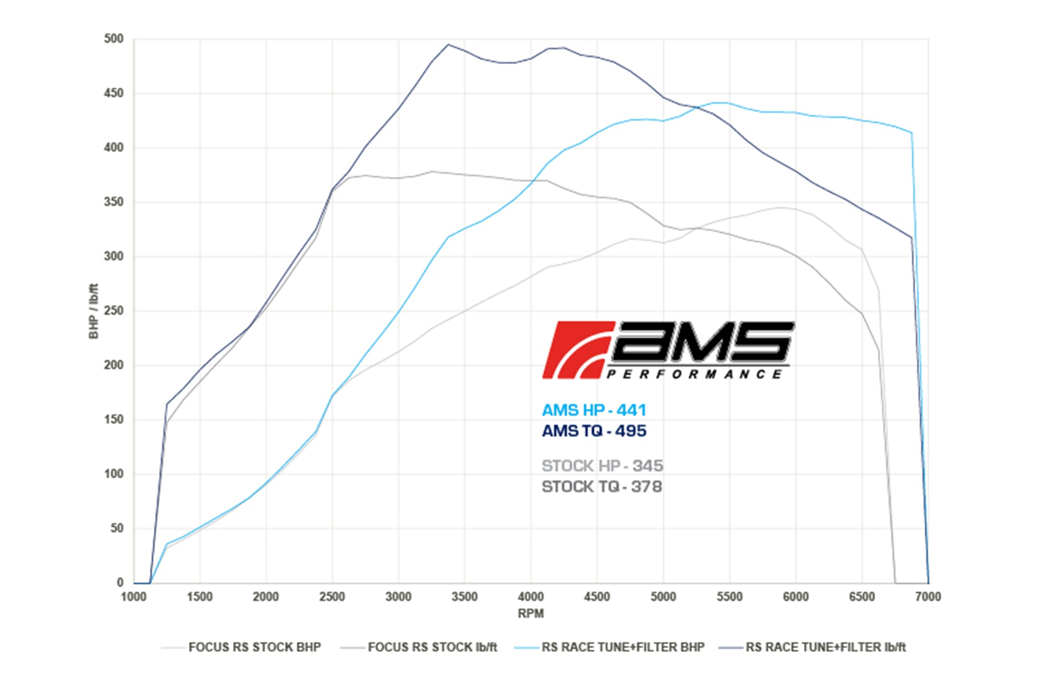 Ford Focus RS Gets AMS Performance Tune to 410 HP   Automobile Magazine