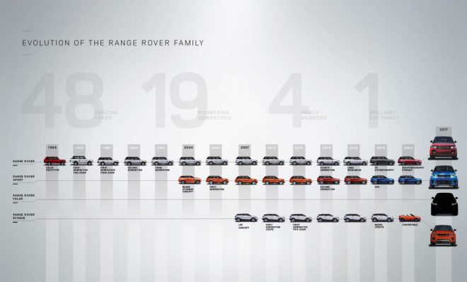 Range Rover Velar Family Tree 1