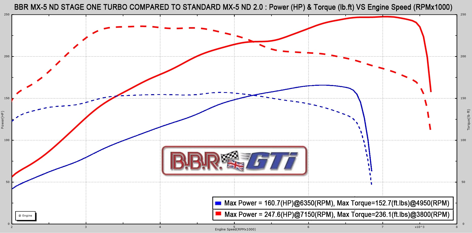 Mazda Miata Turbo Kit Increases Output To 248 Horsepower 1984 Rx 7 Engine Diagram Bbr Mx 5 Nd Stage 1 Power Curve