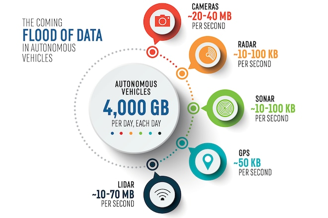 Autonomous Vehicle Data